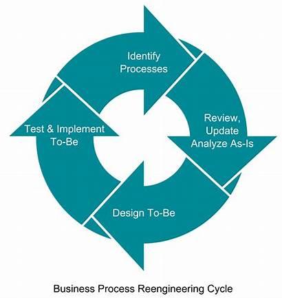 Process Business Reengineering Cycle Engineering Re