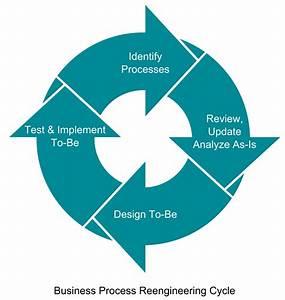 Business process reengineering - Wikipedia