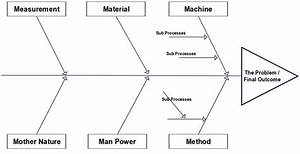 A Fishbone Diagram Template That Can Be Used In The