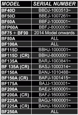 Yamaha Outboard Motor Serial Number Meaning by Honda Boat Motor Serial Number Lookup Impremedia Net