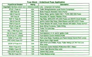 similiar chevy fuse box diagram keywords chevy tahoe fuse box diagram besides 2015 chevy silverado 2500hd high