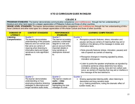 K To 12 Curriculum Guide In English 8
