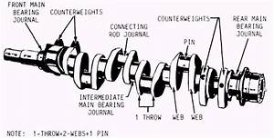 Crankshaft Terminology