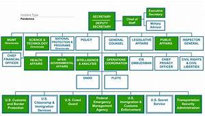 Department Organizational Chart What Dhs Does During Pandemics Homeland Security