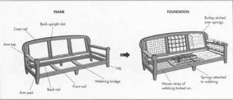 exceptional sofa parts     sofa frame