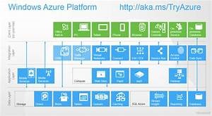 Updated Windows Azure Reference Architecture  U2013 Us Dpe