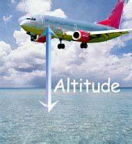 Definition of Altitude