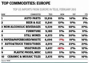 Europ Import Auto : top u s imports exports with europe data in motion ~ Gottalentnigeria.com Avis de Voitures