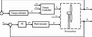 Block Diagram Of Torque And Pitch Control Scheme