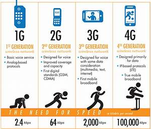 Mobile Communication  From 1g To 4g