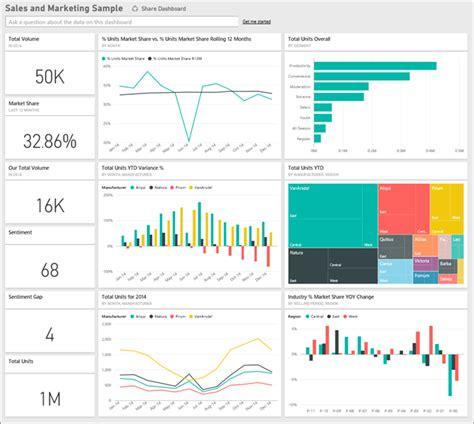 power bi templates sales marketing sle for power bi take a tour microsoft power bi