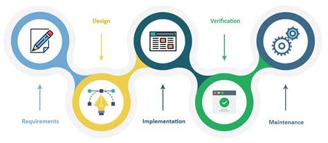 home design software free software development services synotive