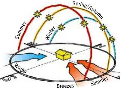 views light room sun path diagram sun path site