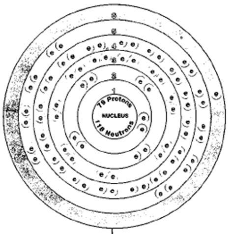 Diagram Of Atom Gold by Diagram Of Atom Gold Schematics