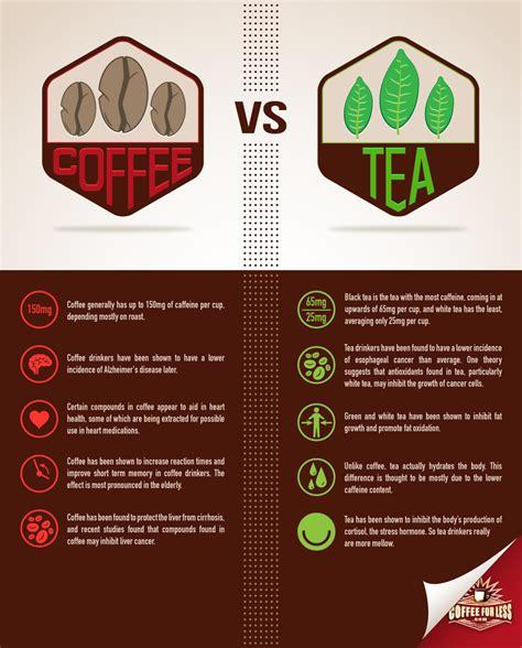 black tea caffeine coffee