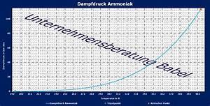 Dampfdruck Berechnen : ammoniak dampfdruckverlauf gem dampfdruckgleichung ~ Themetempest.com Abrechnung