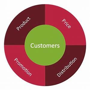 Target Diagram