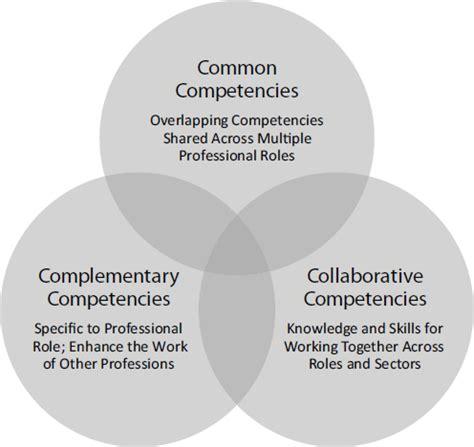 knowledge  competencies transforming  workforce