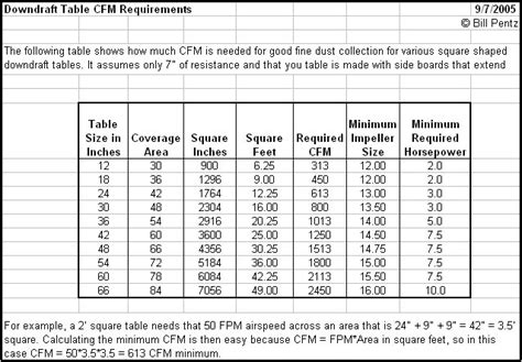 exhaust fan cfm calculation formula bakes downdraft table woodworking plans