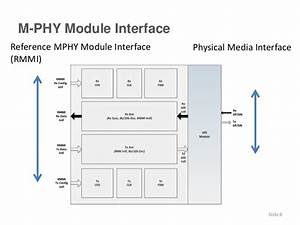 Mipi Ip Modules For Soc Prototyping