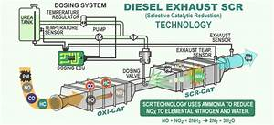 How To Control The Emission Of A Diesel Engine Using Any