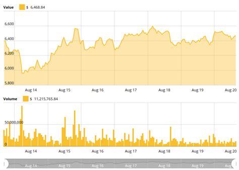 bitcoin circles   volatility drops   month