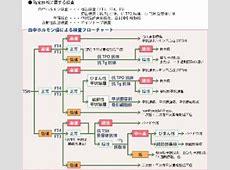 甲状腺疾患のフローチャート 診断