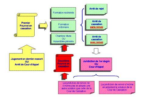 jurisprudence cour de cassation chambre sociale voies et juridictions de recours