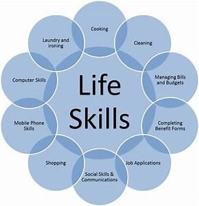 Life Skills Related Keywords - Life Skills Long Tail ...
