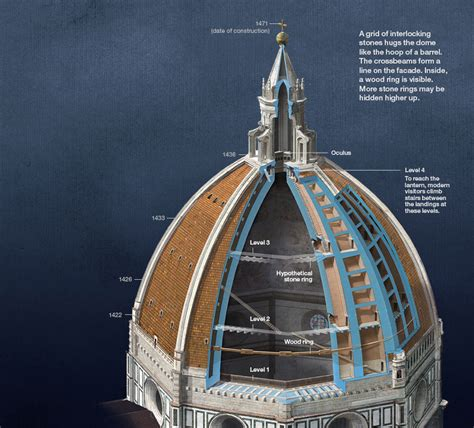 brunelleschi cupola il duomo how filippo brunelleschi built the world s