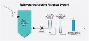 Guide To Rainwater Harvesting Filtration
