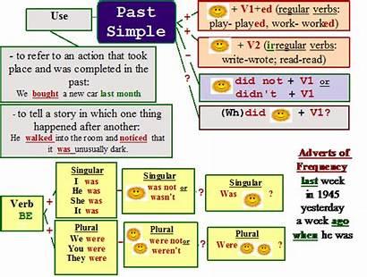 Past Simple Verbs Rules Regular Verb Spelling