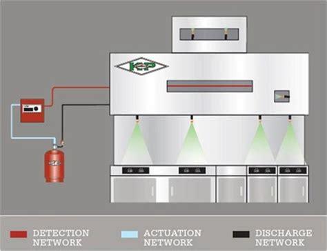 kitchen fire suppression systems restaurant firefighting