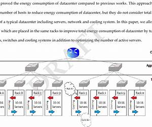 Datacenter Configuration  Location Of Servers  Cooling