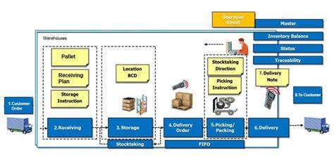 warehouse management software dubai uae warehouse system