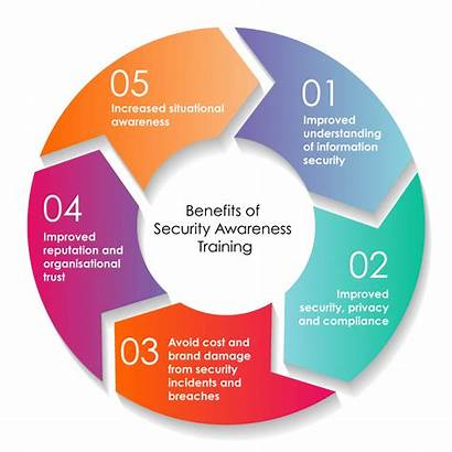 Cyber Security Training Awareness Culture Program Enterprise