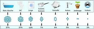Adoucisseur D Eau Pour Douche Castorama : traitement eau l 39 eau du robinet ~ Edinachiropracticcenter.com Idées de Décoration
