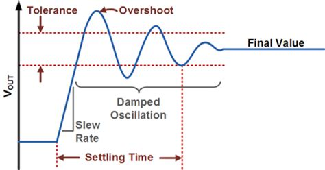 Slew Rate Vs Rise Time by Settling Time And Overshoot Developer Help