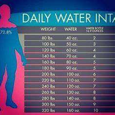 Body Ph Balance Chart Daily Water Intake Chart Breaks It Down By The Cup