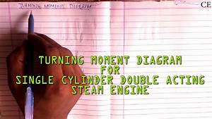 Turning Moment Diagram For Single Cylinder Double Acting