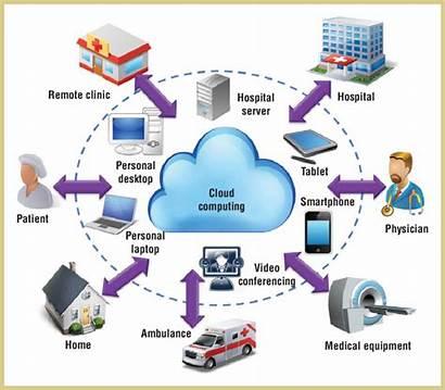 Telemedicine Cloud Computing Based Applications Ecosystem Diverse