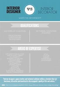 Interior designer vs interior decorator do you know the for Interior decorator vs interior stylist
