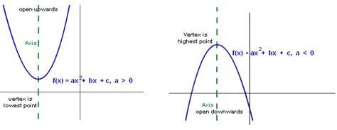 Graphing Quadratic Functions Math@tutorvistacom