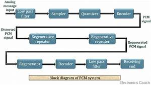 What Is Pulse Code Modulation  Pcm   Definition  Block