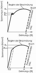 Norm Eines Vektors Berechnen : hydraulik berechnung holzspalter baumaschinen und ausr stung ~ Themetempest.com Abrechnung