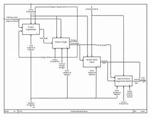 Diagrama Idef0 Pdf