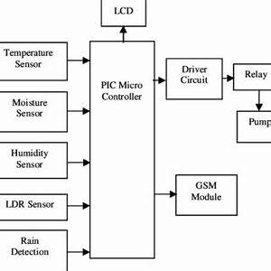 Awe Inspiring Gsm Block Diagram 10Gsm Sms Based Home Automation Bolla Technologies Wiring Cloud Tobiqorsaluggs Outletorg