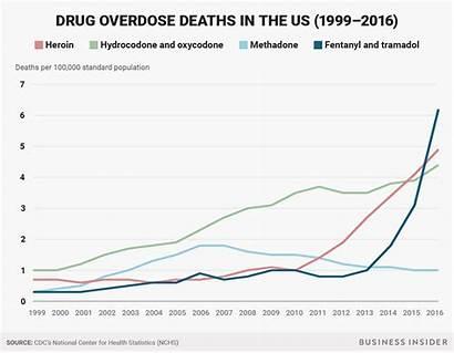 Fentanyl Overdose Drug Deaths Opioid 1999 Opioids