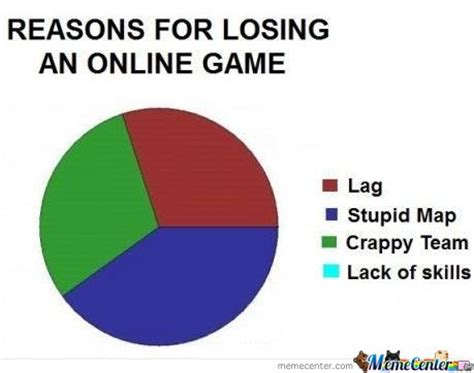 The Game Internet Meme - reasons for losing an online game by mustapan meme center