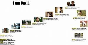 I Am David  Olena Vasyltsova  Plot Diagram